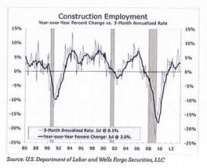 Construction_Employment_Graph