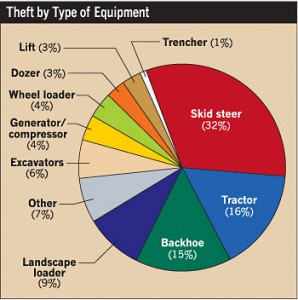 Construction_Theft_Pie_Graph