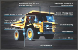 truck-heavy_vehicle_condition-based_maintenance